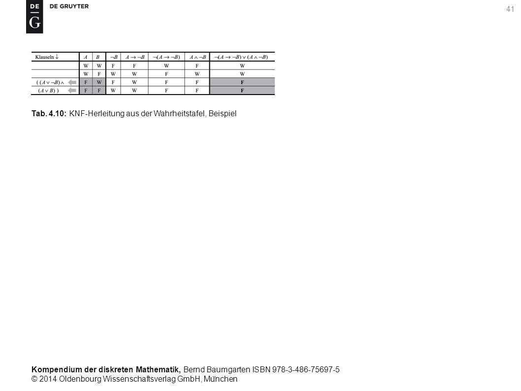 Kompendium der diskreten Mathematik, Bernd Baumgarten ISBN 978-3-486-75697-5 © 2014 Oldenbourg Wissenschaftsverlag GmbH, Mu ̈ nchen 41 Tab. 4.10: KNF-