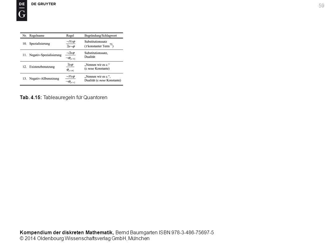 Kompendium der diskreten Mathematik, Bernd Baumgarten ISBN 978-3-486-75697-5 © 2014 Oldenbourg Wissenschaftsverlag GmbH, Mu ̈ nchen 59 Tab. 4.15: Tabl