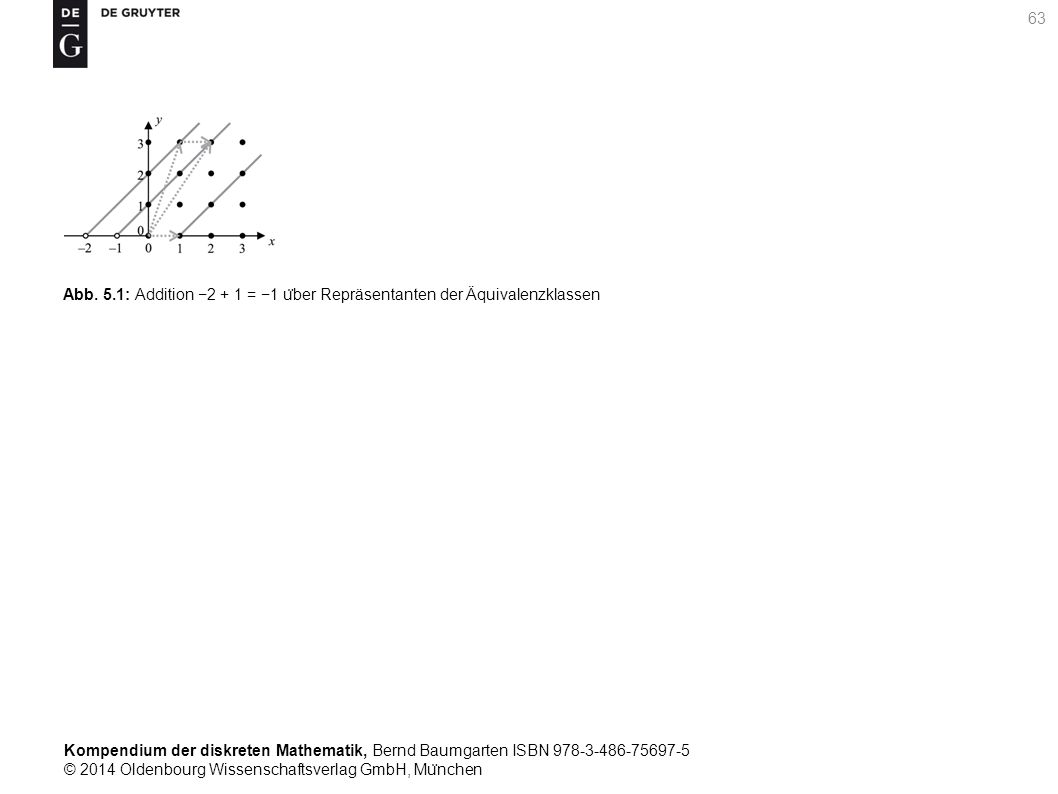 Kompendium der diskreten Mathematik, Bernd Baumgarten ISBN 978-3-486-75697-5 © 2014 Oldenbourg Wissenschaftsverlag GmbH, Mu ̈ nchen 63 Abb. 5.1: Addit