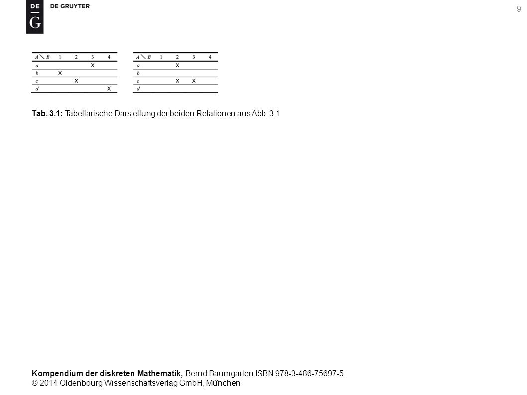 Kompendium der diskreten Mathematik, Bernd Baumgarten ISBN 978-3-486-75697-5 © 2014 Oldenbourg Wissenschaftsverlag GmbH, Mu ̈ nchen 150 Tab.