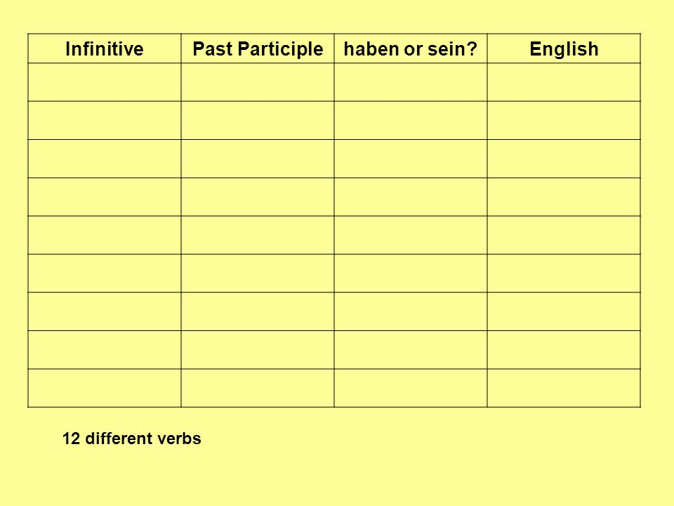 InfinitivePast Participlehaben or sein?English 12 different verbs