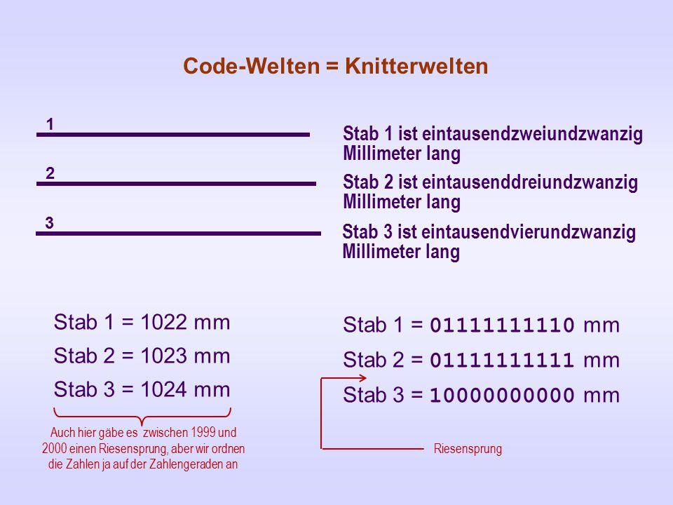 Code-Welten = Knitterwelten Stab 1 ist eintausendzweiundzwanzig Millimeter lang Stab 2 ist eintausenddreiundzwanzig Millimeter lang Stab 3 ist eintausendvierundzwanzig Millimeter lang Stab 1 = 1022 mm Stab 2 = 1023 mm Stab 3 = 1024 mm Stab 1 = 01111111110 mm Stab 2 = 01111111111 mm Stab 3 = 10000000000 mm 1 2 3 Auch hier gäbe es zwischen 1999 und 2000 einen Riesensprung, aber wir ordnen die Zahlen ja auf der Zahlengeraden an Riesensprung