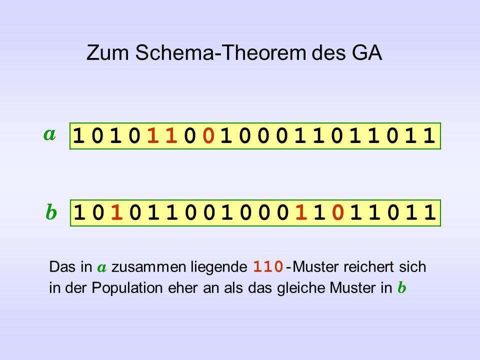 Zum Schema-Theorem des GA 1 0 1 0 1 1 0 0 1 0 0 0 1 1 0 1 1 0 1 11 0 1 0 1 1 0 0 1 0 0 0 1 1 0 1 1 0 1 1 1 0 1 0 1 1 0 0 1 0 0 0 1 1 0 1 1 0 1 11 0 1 0 1 1 0 0 1 0 0 0 1 1 0 1 1 0 1 1 Das in a zusammen liegende 110 - Muster reichert sich in der Population eher an als das gleiche Muster in b a b 1 1 0 0 1 1