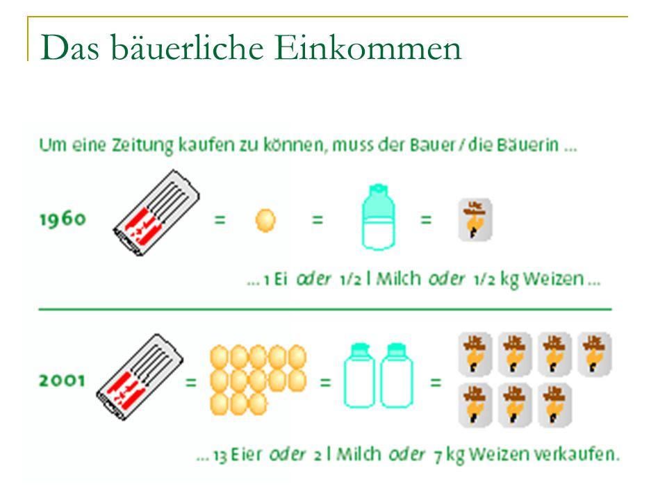 Überproduktion in Österreich