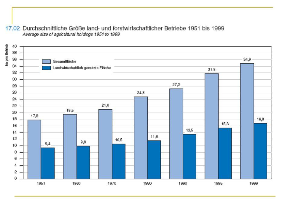 Marktordnung Steuerung des Angebots (Stillegungsprämien) Einlagerungsaktionen Förderung des Exportes Direktzahlungen als Ausgleich für Preissenkungen infolge von Liberalisierung