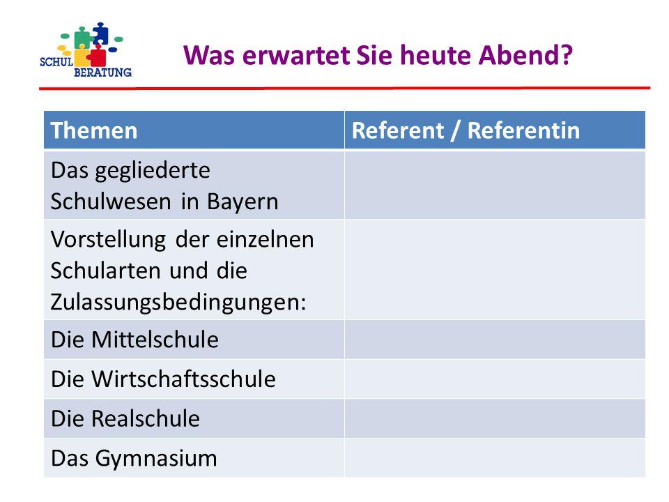 Was erwartet Sie heute Abend? ThemenReferent / Referentin Das gegliederte Schulwesen in Bayern Vorstellung der einzelnen Schularten und die Zulassungs