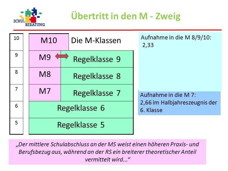 Übertritt in den M - Zweig 10 M10Die M-Klassen 9 M9 Regelklasse 9 8 M8 Regelklasse 8 7 M7 Regelklasse 7 6 Regelklasse 6 5 Regelklasse 5 Aufnahme in di