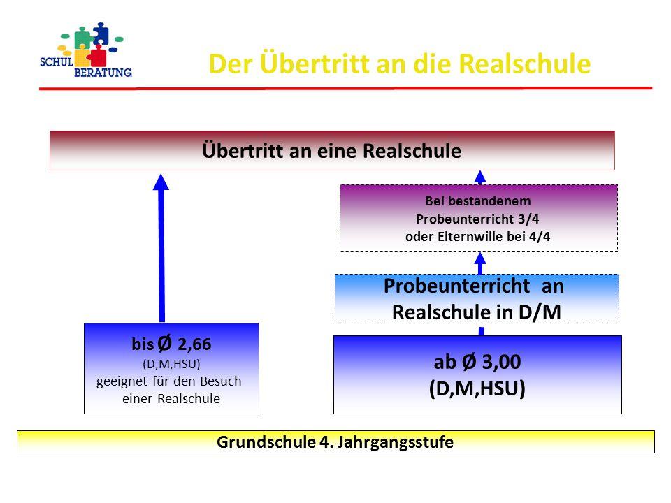 Der Übertritt an die Realschule Übertritt an eine Realschule bis Ø 2,66 (D,M,HSU) geeignet für den Besuch einer Realschule Grundschule 4. Jahrgangsstu