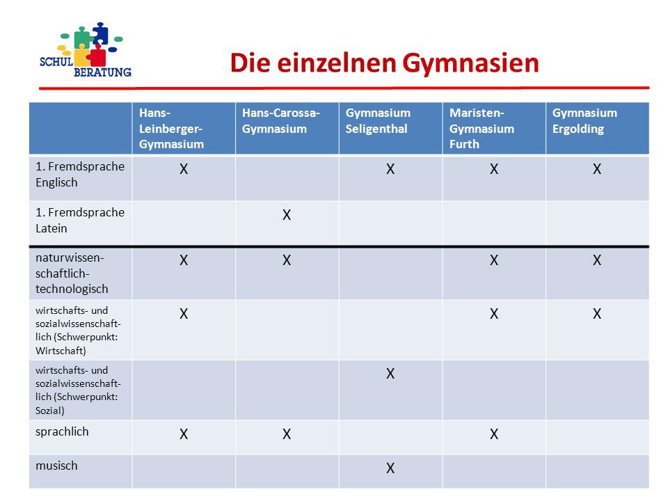 Die einzelnen Gymnasien Hans- Leinberger- Gymnasium Hans-Carossa- Gymnasium Gymnasium Seligenthal Maristen- Gymnasium Furth Gymnasium Ergolding 1. Fre