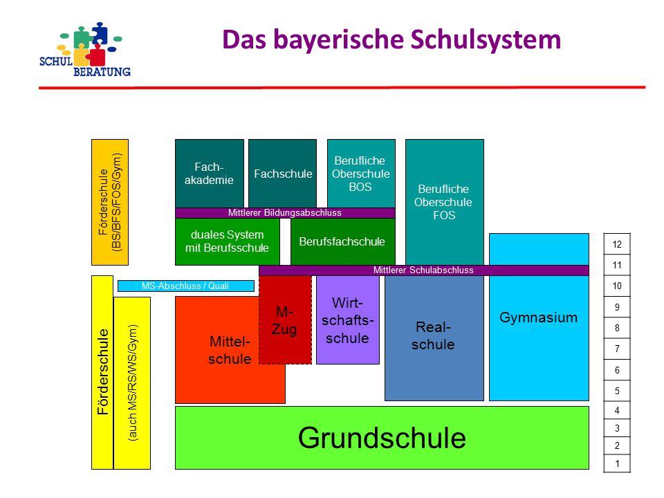 Das bayerische Schulsystem 12 11 10 9 8 7 6 5 4 3 2 1 Mittel- schule M- Zug Wirt- schafts- schule Real- schule Gymnasium Mittlerer Schulabschluss Grun