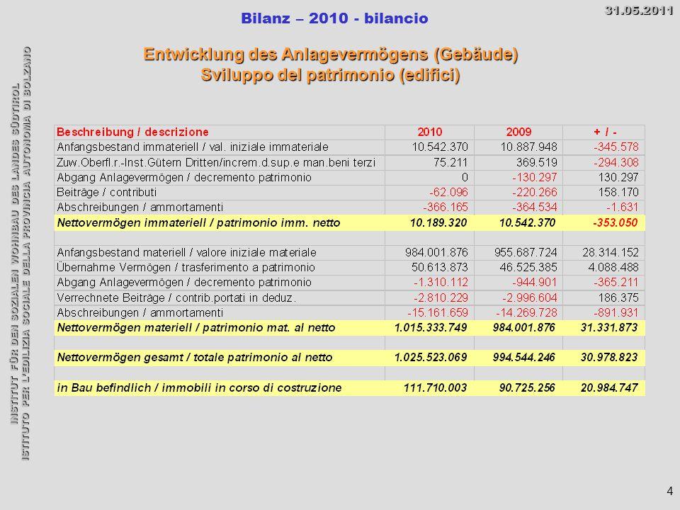 INSTITUT FÜR DEN SOZIALEN WOHNBAU DES LANDES SÜDTIROL ISTITUTO PER L'EDILIZIA SOCIALE DELLA PROVINCIA AUTONOMA DI BOLZANO Bilanz – 2010 - bilancio31.05.2011 5 Bozen / Bolzano Letzten Übergaben/ ultime consegne im Jahr/anno 2010 Francesco Rismondo 6 29 Wohnungen/alloggi