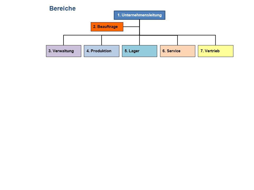 1.Unternehmensleitung 2. Beauftrage 3. Verwaltung4.