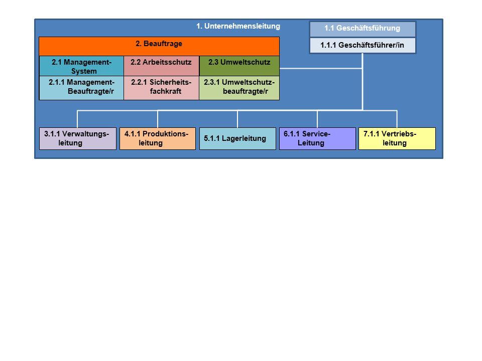 1.Unternehmensleitung 1.1 Geschäftsführung 1.1.1 Geschäftsführer/in 2.