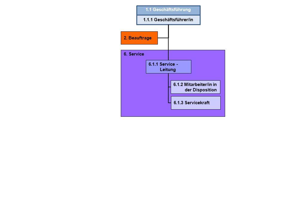 6.Service 1.1 Geschäftsführung 1.1.1 Geschäftsführer/in 2.