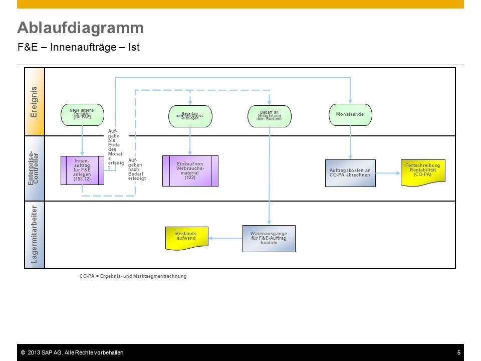 ©2013 SAP AG. Alle Rechte vorbehalten.5 Ablaufdiagramm F&E – Innenaufträge – Ist Enterprise- Controller Ereignis Lagermitarbeiter Innen- auftrag für F