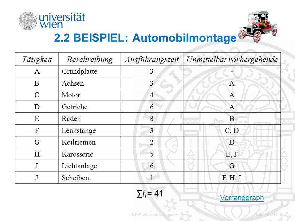 EK Produktion & LogistikKapitel 2/10 2.2 BEISPIEL: Automobilmontage TätigkeitBeschreibungAusführungszeitUnmittelbar vorhergehende AGrundplatte3- BAchs