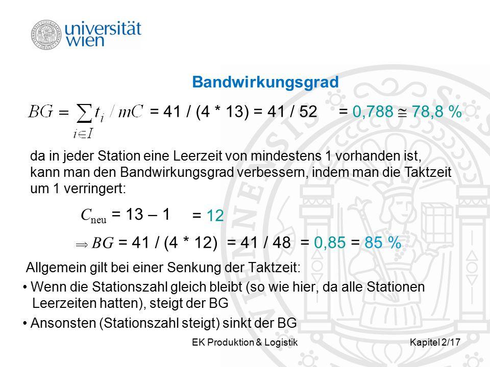 EK Produktion & LogistikKapitel 2/17 Bandwirkungsgrad Allgemein gilt bei einer Senkung der Taktzeit: Wenn die Stationszahl gleich bleibt (so wie hier,