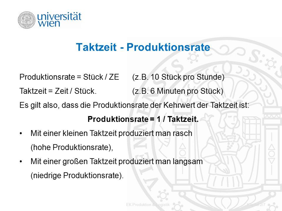 EK Produktion & LogistikKapitel 2/7 Taktzeit - Produktionsrate Produktionsrate = Stück / ZE(z.B. 10 Stück pro Stunde) Taktzeit = Zeit / Stück.(z.B. 6