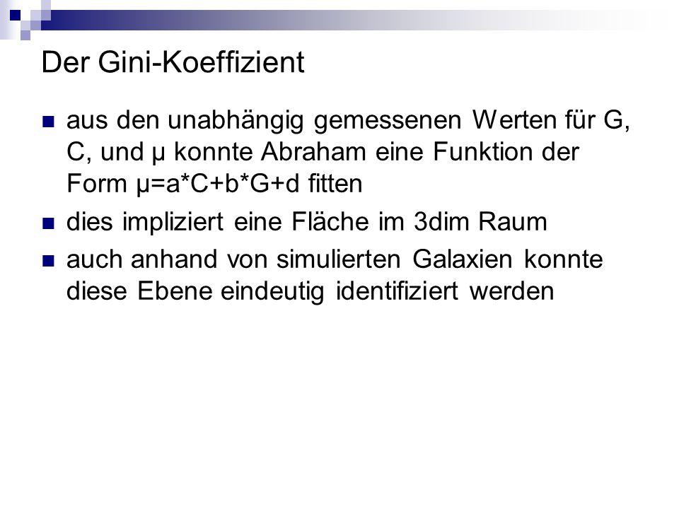 Der Gini-Koeffizient aus den unabhängig gemessenen Werten für G, C, und μ konnte Abraham eine Funktion der Form μ=a*C+b*G+d fitten dies impliziert ein