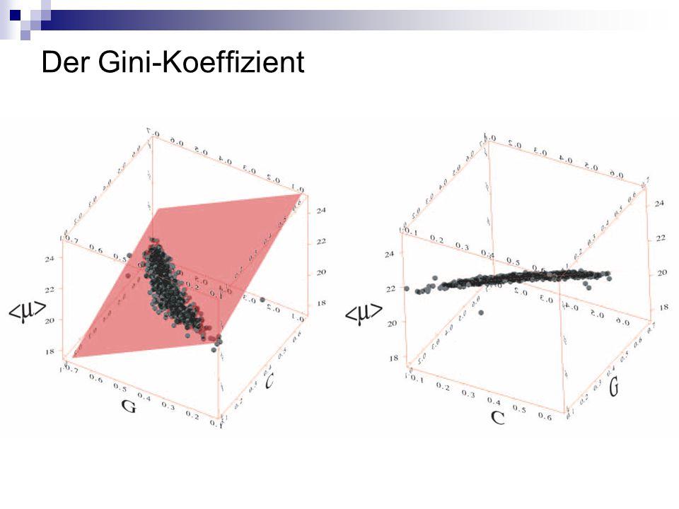 Der Gini-Koeffizient
