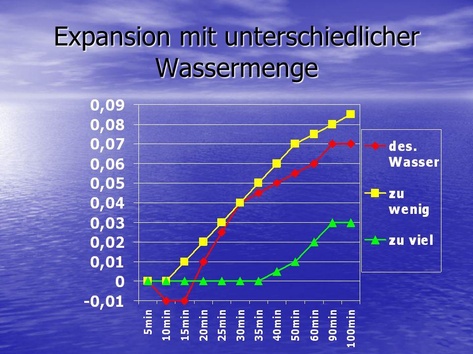 Erklärung Die Expansion ist bei mehr Wasser geringer.