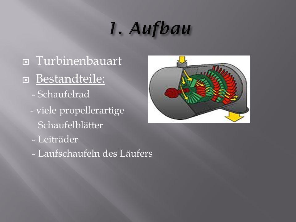  Turbinenbauart  Bestandteile: - Schaufelrad - viele propellerartige Schaufelblätter - Leiträder - Laufschaufeln des Läufers