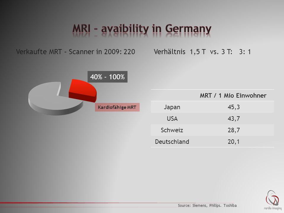 40% - 100% Kardiofähige MRT MRT / 1 Mio Einwohner Japan45,3 USA43,7 Schweiz28,7 Deutschland20,1 Verkaufte MRT – Scanner in 2009: 220 Source: Siemens, Philips.