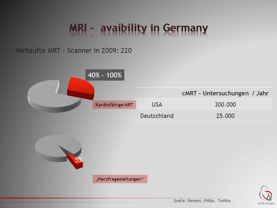 """40% - 100% """"Herzfragestellungen"""" cMRT – Untersuchungen / Jahr USA300.000 Deutschland25.000 Quelle: Siemens, Philips. Toshiba Kardiofähige MRT 40% - 10"""
