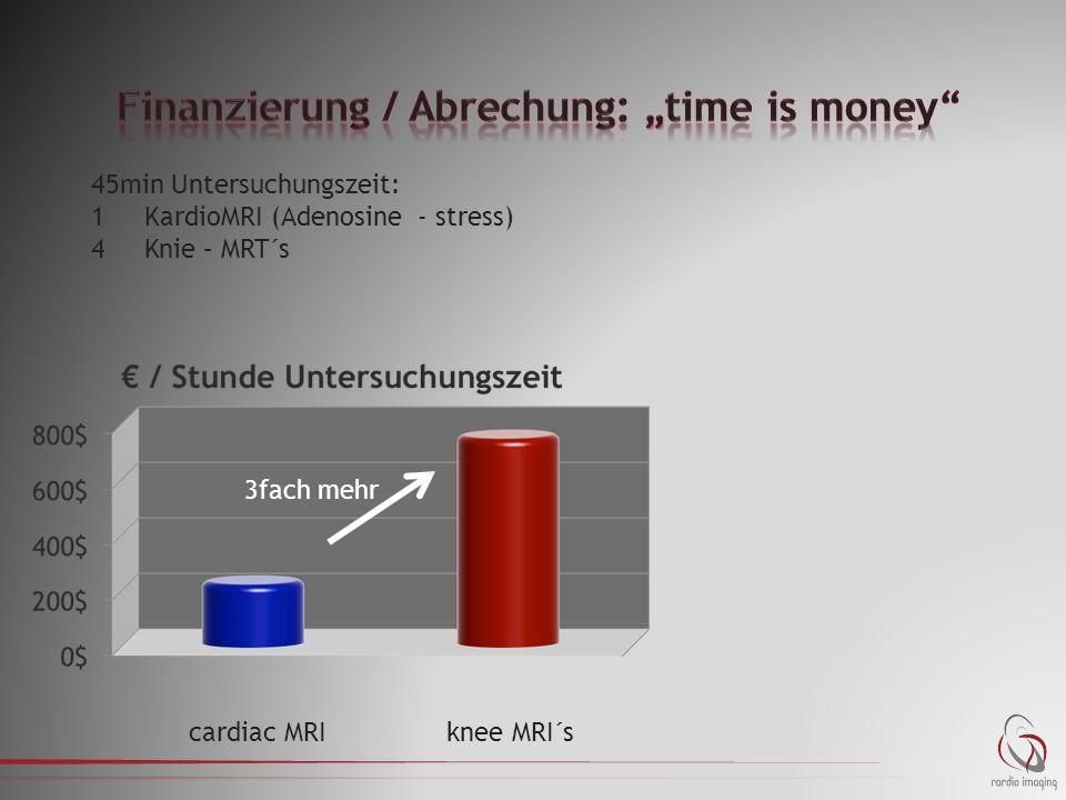 45min Untersuchungszeit: 1KardioMRI (Adenosine - stress) 4 Knie – MRT´s cardiac MRIknee MRI´s 3fach mehr