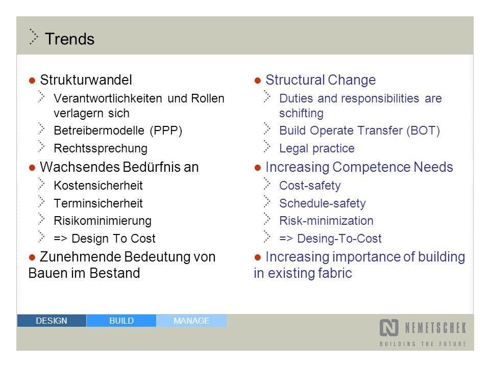 MANAGE BUILDDESIGN Trends Strukturwandel Verantwortlichkeiten und Rollen verlagern sich Betreibermodelle (PPP) Rechtssprechung Wachsendes Bedürfnis an