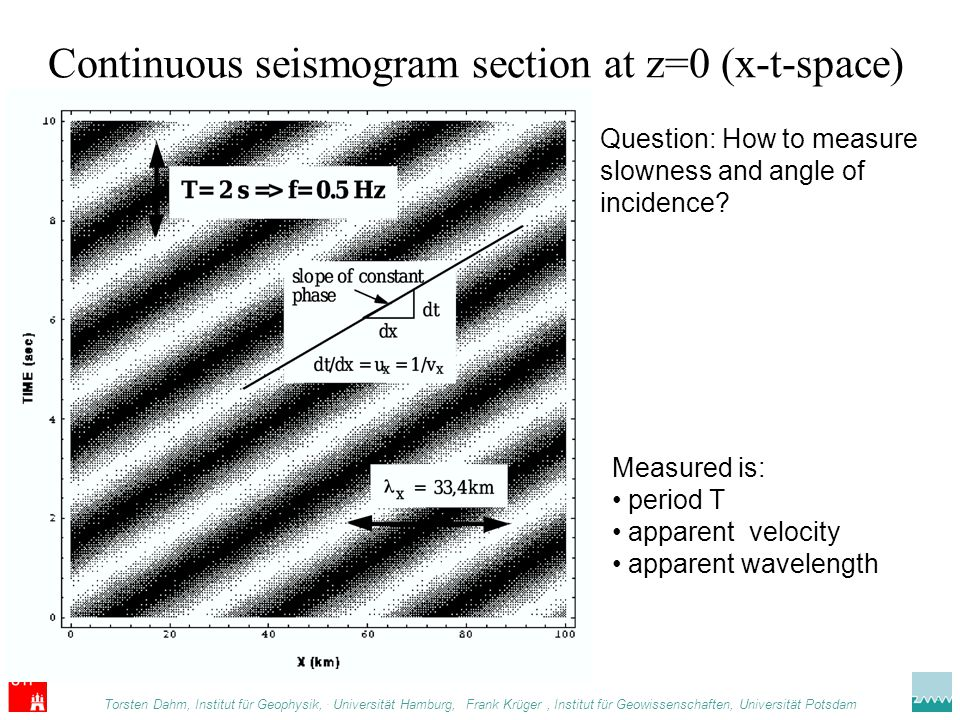Continuous seismogram section at z=0 (x-t-space) Torsten Dahm, Institut für Geophysik,.