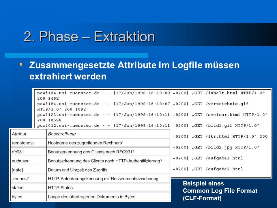 2. Phase – Extraktion Zusammengesetzte Attribute im Logfile müssen extrahiert werden Beispiel eines Common Log File Format (CLF-Format)