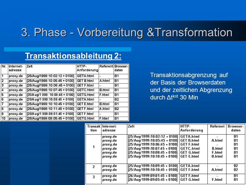 Transaktionsableitung 2: Transaktionsabgrenzung auf der Basis der Browserdaten und der zeitlichen Abgrenzung durch Δt krit 30 Min 3. Phase - Vorbereit