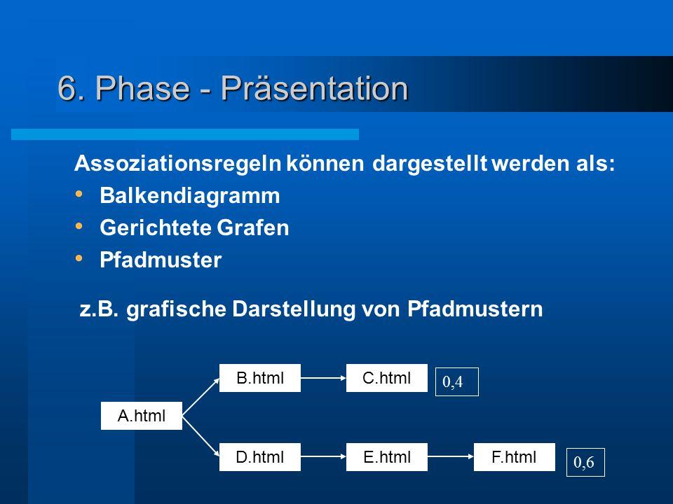 6. Phase - Präsentation A.html D.htmlF.htmlE.html C.htmlB.html 0,4 0,6 z.B. grafische Darstellung von Pfadmustern Assoziationsregeln können dargestell