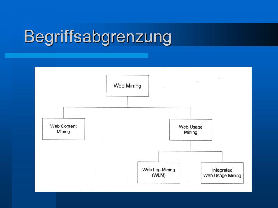 Web Content Mining Analyse von im Netz befindichen Daten (Text- und Mutimedia-Daten) Ziel: Einteilung der Daten in thematisch zusammengehörige Bereiche Algorithmen zur automatischen Klassifikation (z.B.