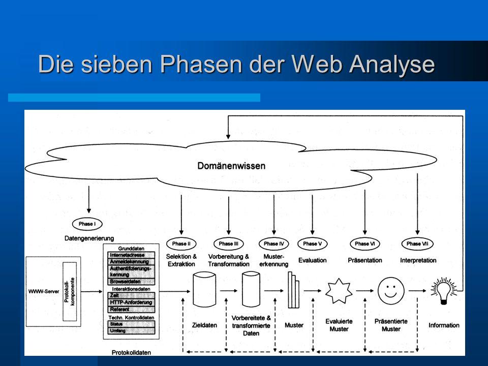 Die sieben Phasen der Web Analyse