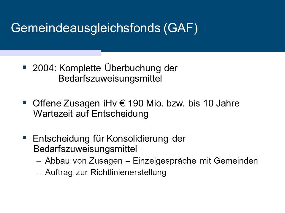 Gemeindeausgleichsfonds (GAF)  2004: Komplette Überbuchung der Bedarfszuweisungsmittel  Offene Zusagen iHv € 190 Mio. bzw. bis 10 Jahre Wartezeit au