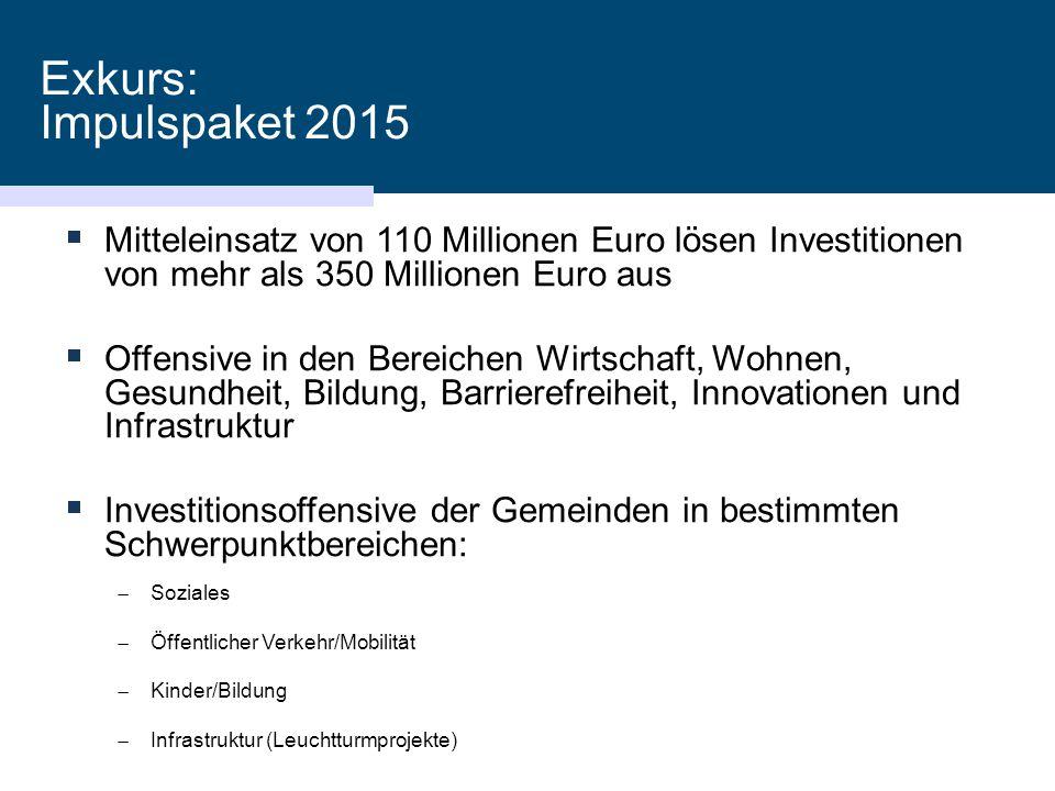 Exkurs: Impulspaket 2015  Mitteleinsatz von 110 Millionen Euro lösen Investitionen von mehr als 350 Millionen Euro aus  Offensive in den Bereichen W