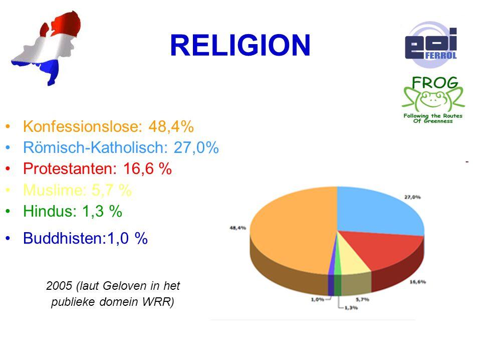 RELIGION Konfessionslose: 48,4% Römisch-Katholisch: 27,0% Protestanten: 16,6 % Muslime: 5,7 % Hindus: 1,3 % Buddhisten:1,0 % 2005 (laut Geloven in het