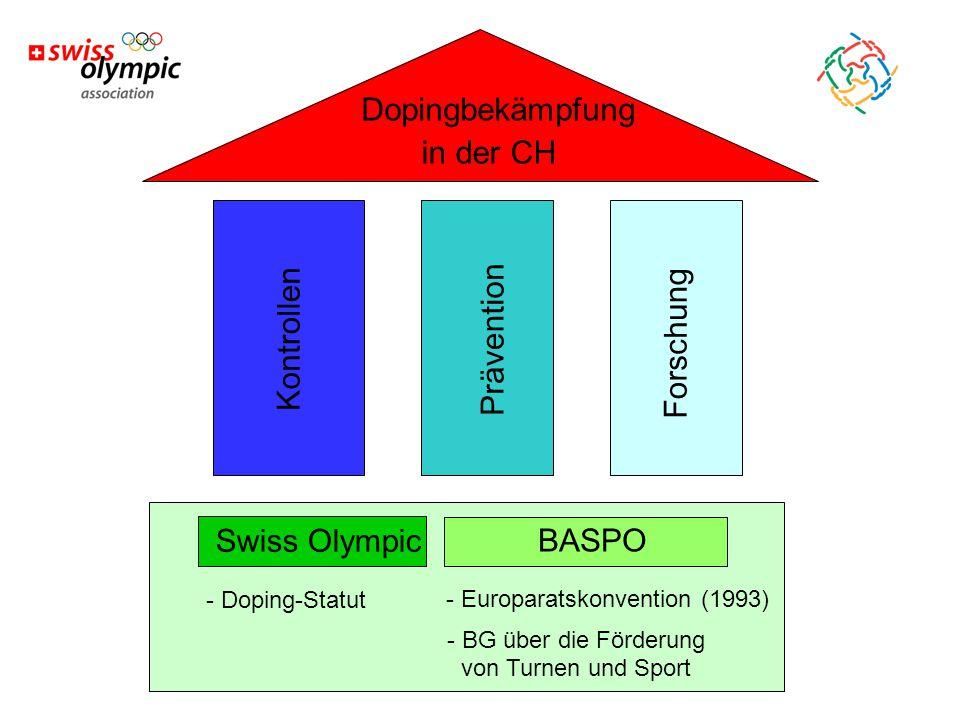 K o n t r o l l e n P r ä v e n t i o n F o r s c h u n g Dopingbekämpfung in der CH Swiss Olympic BASPO - Doping-Statut - Europaratskonvention (1993) - BG über die Förderung von Turnen und Sport