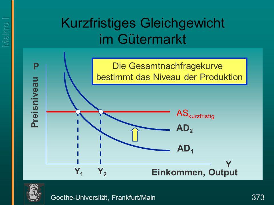 Goethe-Universität, Frankfurt/Main 373 Kurzfristiges Gleichgewicht im Gütermarkt Y P Einkommen, Output Preisniveau AD 1 Die Gesamtnachfragekurve bestimmt das Niveau der Produktion AS kurzfristig Y1Y1 AD 2 Y2Y2