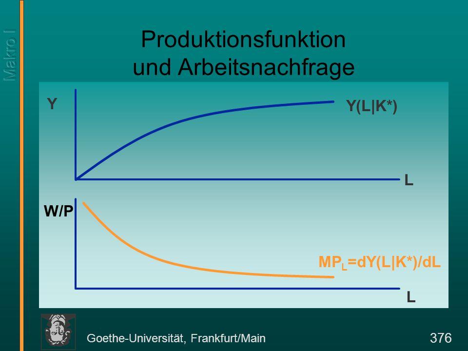 Goethe-Universität, Frankfurt/Main 376 Produktionsfunktion und Arbeitsnachfrage Y W/P L L Y(L|K*) MP L =dY(L|K*)/dL