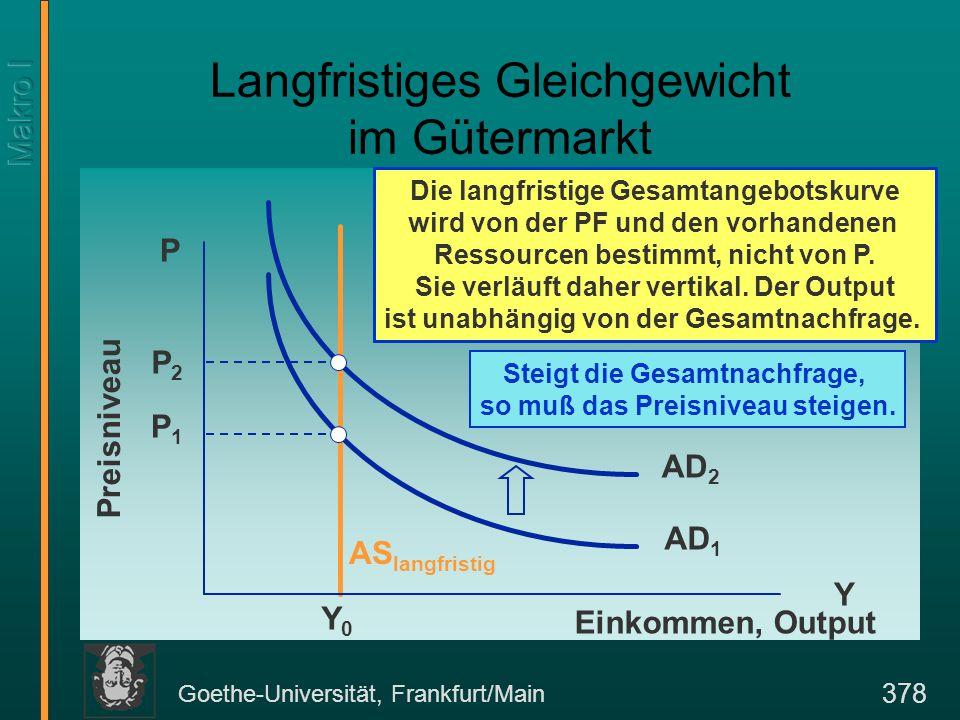 Goethe-Universität, Frankfurt/Main 378 P1P1 AD 1 Langfristiges Gleichgewicht im Gütermarkt Y P Einkommen, Output Preisniveau Die langfristige Gesamtangebotskurve wird von der PF und den vorhandenen Ressourcen bestimmt, nicht von P.
