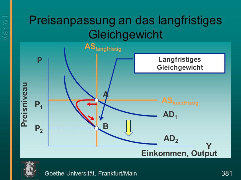 Goethe-Universität, Frankfurt/Main 381 Preisanpassung an das langfristiges Gleichgewicht Y P Einkommen, Output Preisniveau AD 1 P1P1 AS kurzfristig Langfristiges Gleichgewicht AS langfristig A P2P2 AD 2 B