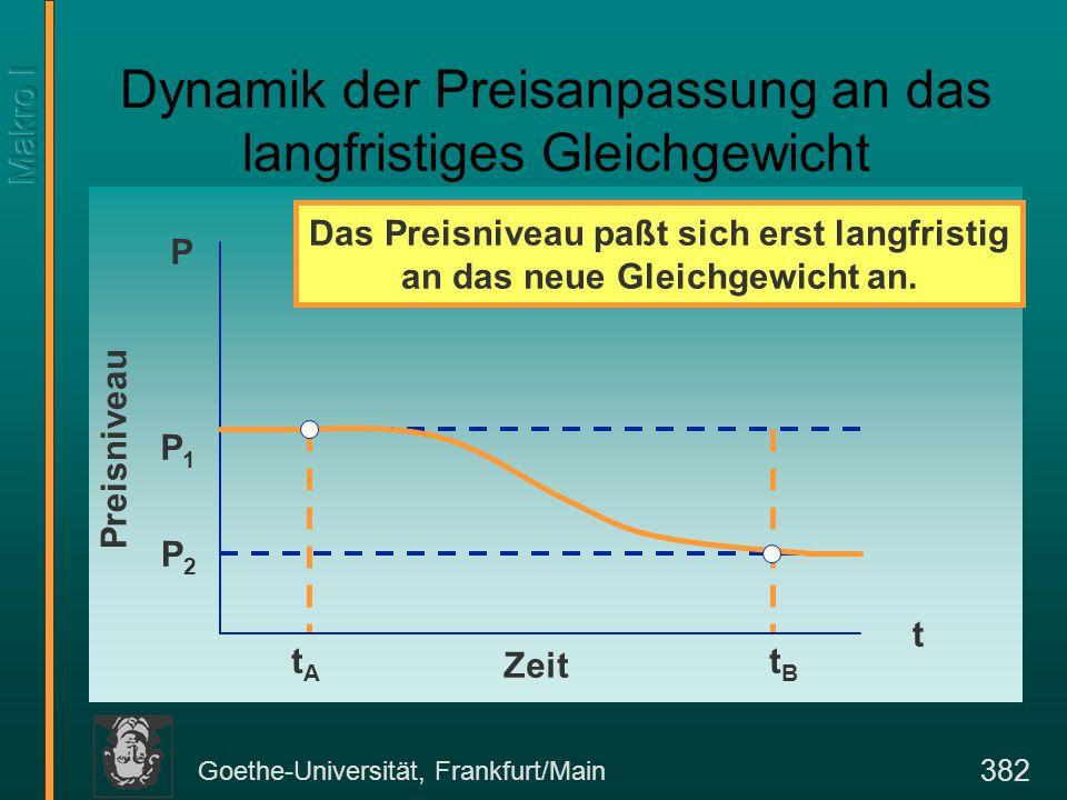 Goethe-Universität, Frankfurt/Main 382 P2P2 Dynamik der Preisanpassung an das langfristiges Gleichgewicht P Zeit Preisniveau P1P1 tBtB t tAtA Das Preisniveau paßt sich erst langfristig an das neue Gleichgewicht an.
