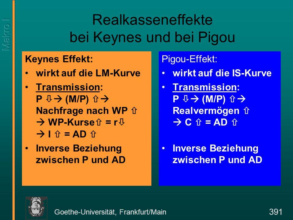 Goethe-Universität, Frankfurt/Main 391 Realkasseneffekte bei Keynes und bei Pigou Keynes Effekt: wirkt auf die LM-Kurve Transmission: P  (M/P)  Nachfrage nach WP   WP-Kurse  = r   I  = AD  Inverse Beziehung zwischen P und AD Pigou-Effekt: wirkt auf die IS-Kurve Transmission: P  (M/P)  Realvermögen   C  = AD  Inverse Beziehung zwischen P und AD