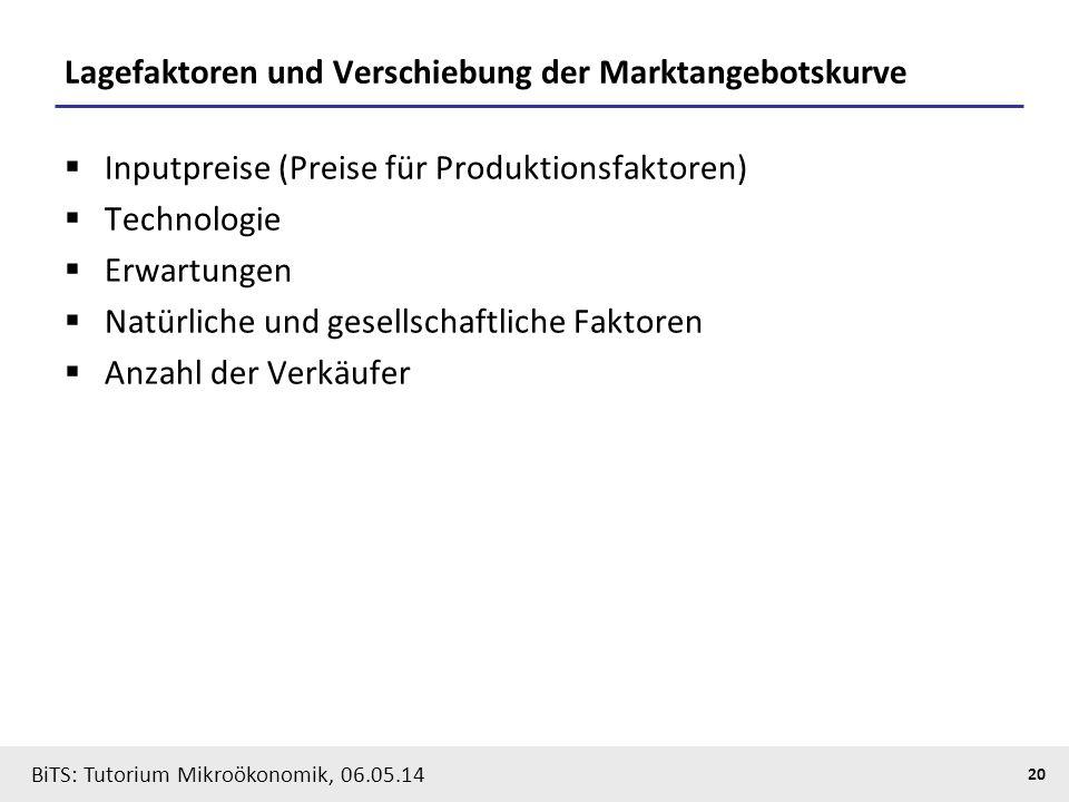 20 BiTS: Tutorium Mikroökonomik, 06.05.14 Lagefaktoren und Verschiebung der Marktangebotskurve  Inputpreise (Preise für Produktionsfaktoren)  Techno