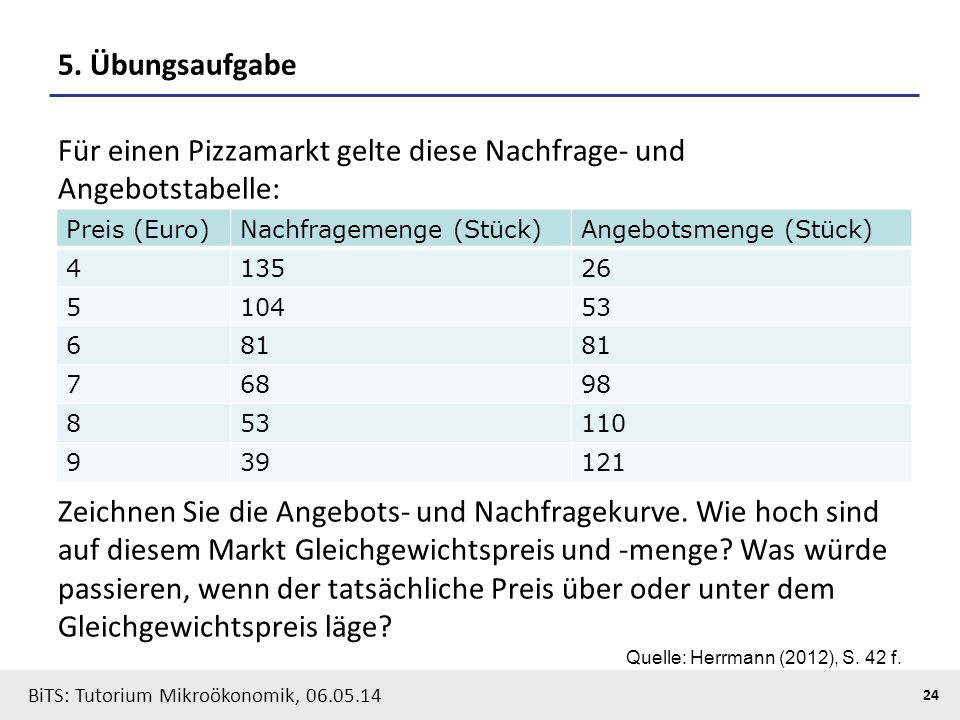 24 BiTS: Tutorium Mikroökonomik, 06.05.14 5. Übungsaufgabe Für einen Pizzamarkt gelte diese Nachfrage- und Angebotstabelle: Zeichnen Sie die Angebots-