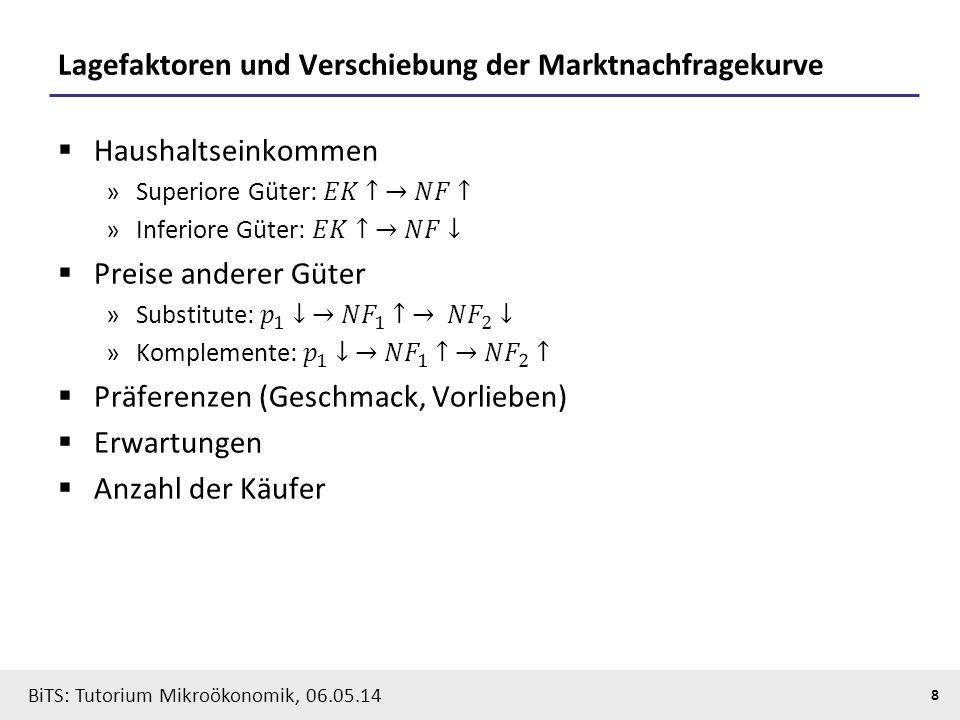 8 BiTS: Tutorium Mikroökonomik, 06.05.14 Lagefaktoren und Verschiebung der Marktnachfragekurve