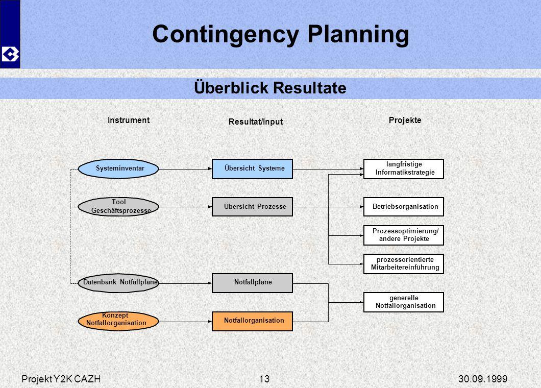 Projekt Y2K CAZH30.09.199913 Systeminventar Tool Geschäftsprozesse Datenbank Notfallpläne Übersicht Prozesse Notfallpläne Konzept Notfallorganisation